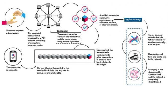 Blockchain_CS_BLK_0